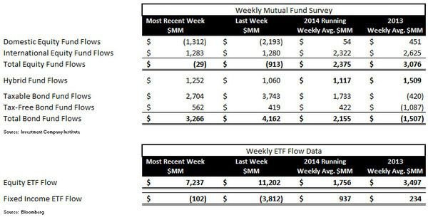 ICI Fund Flow Survey: Beast Mode In Bonds, Domestic Equity Outflows Continue - ICI chart 1 normal