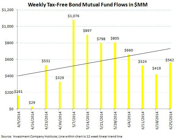 ICI Fund Flow Survey: Beast Mode In Bonds, Domestic Equity Outflows Continue - ICI chart 6