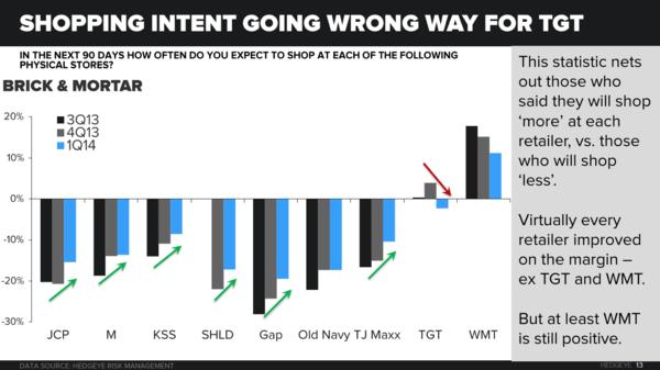 Retail Callouts (7/8): ICSC, WMT, TGT, KSS - chart2 7 8