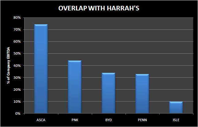 HARRAH'S: A FORMERLY FORMIDABLE COMPETITOR - HARRAH S OVERLAP