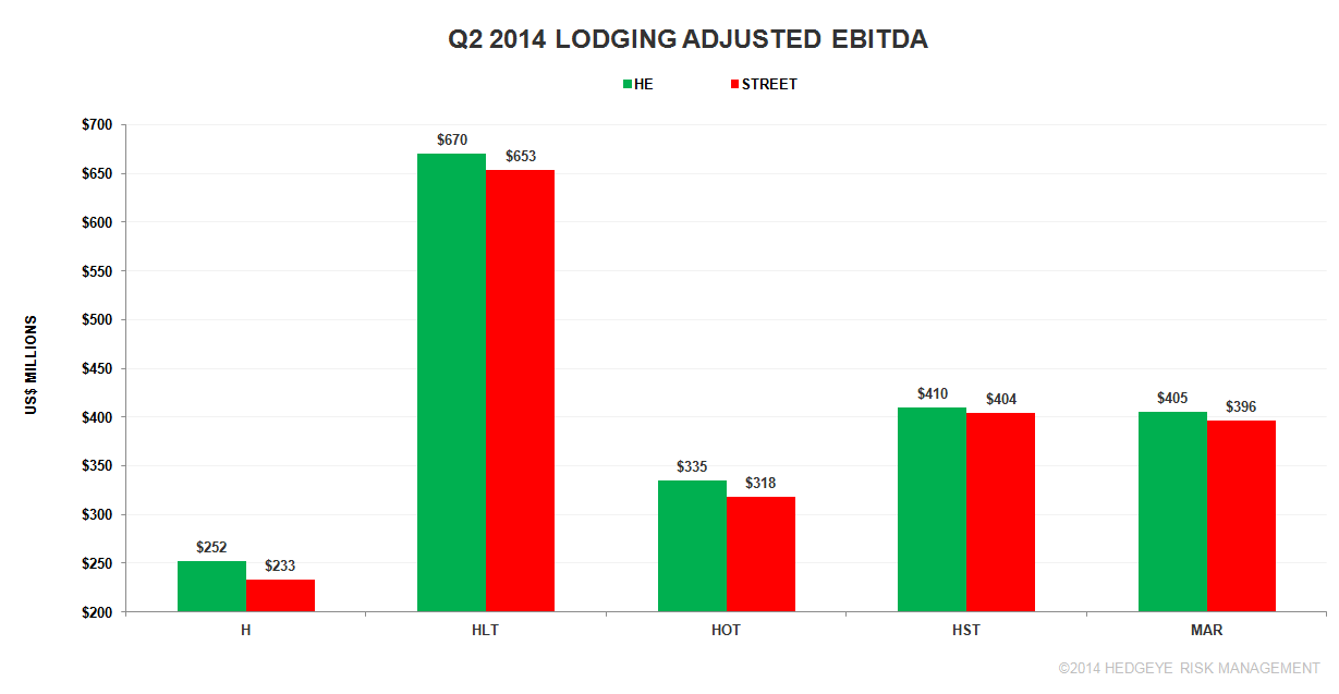 LODGING: STRONG EARNINGS SEASON - a