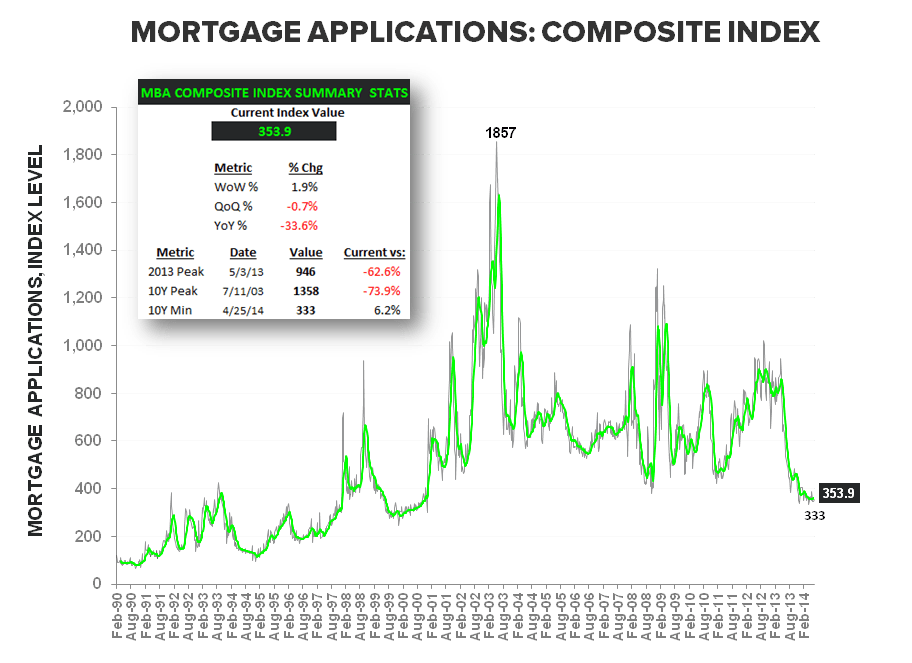 PURCHASE APPS SLIGHTLY BETTER TO START 3Q - Composite LT   Summary Stats