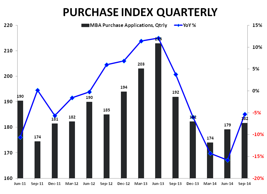 PURCHASE APPS SLIGHTLY BETTER TO START 3Q - Purchase Index   YoY Qtrly