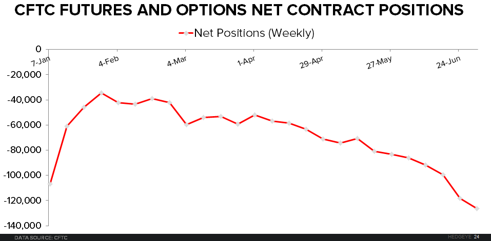Natural Gas: Follow the Signals For Alpha on the Short-Side in 2H - CFTC Positions