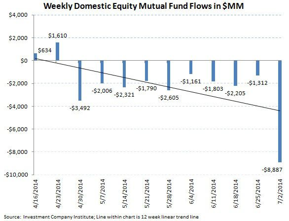 ICI Fund Flow Survey - Negative Inflection in U.S. Fund Flows...Bonds Keep Chugging - chart 2