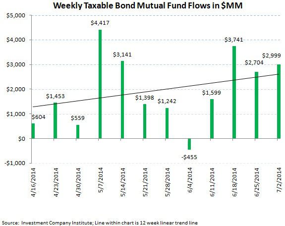 ICI Fund Flow Survey - Negative Inflection in U.S. Fund Flows...Bonds Keep Chugging - chart 4