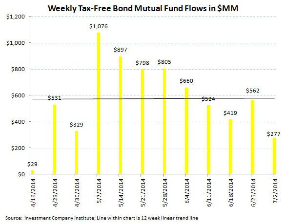 ICI Fund Flow Survey - Negative Inflection in U.S. Fund Flows...Bonds Keep Chugging - chart 5