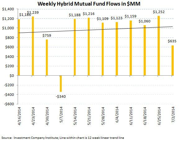 ICI Fund Flow Survey - Negative Inflection in U.S. Fund Flows...Bonds Keep Chugging - chart 6