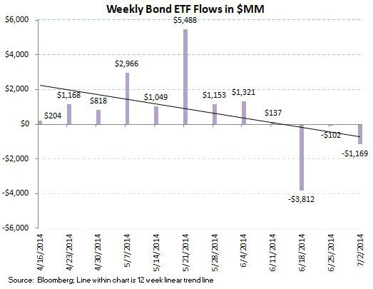 ICI Fund Flow Survey - Negative Inflection in U.S. Fund Flows...Bonds Keep Chugging - chart 8