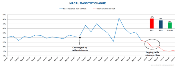 MACAU: LACKLUSTER EARNINGS PRICED IN BUT… - 3
