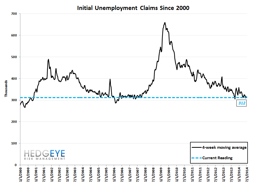 INITIAL CLAIMS: ACCELERATING IMPROVEMENT - 10