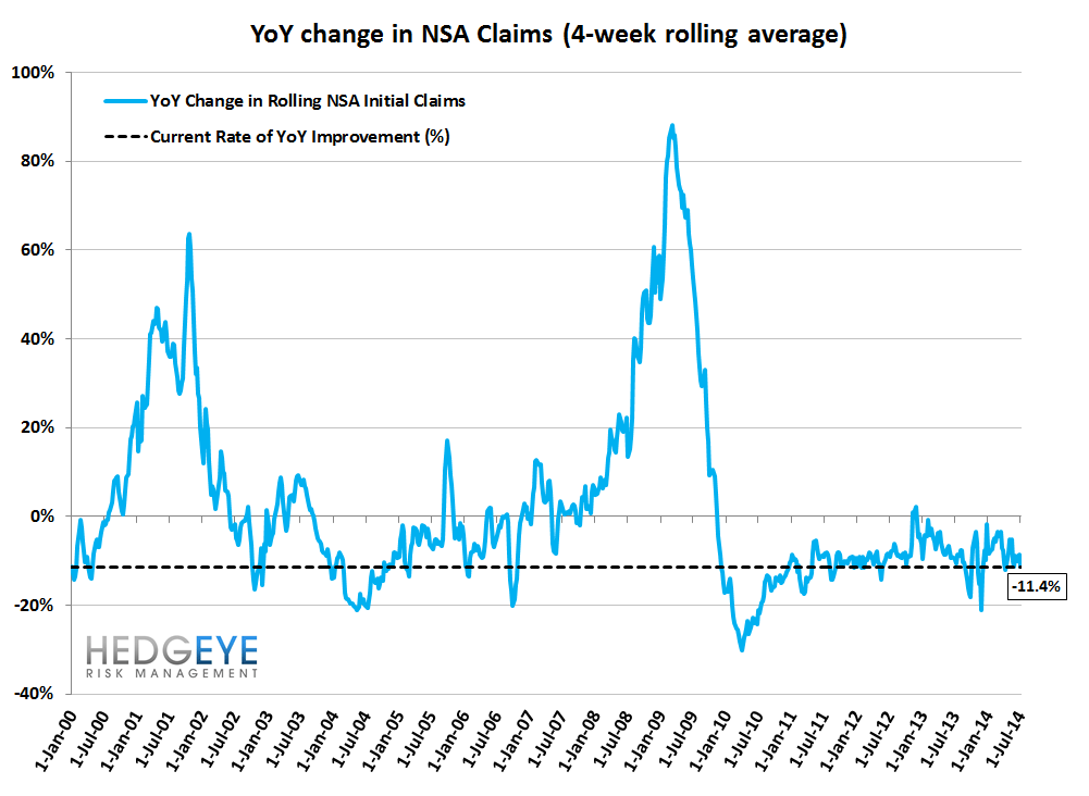 INITIAL CLAIMS: ACCELERATING IMPROVEMENT - 11