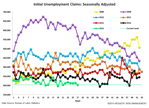 INITIAL CLAIMS: ACCELERATING IMPROVEMENT - 4