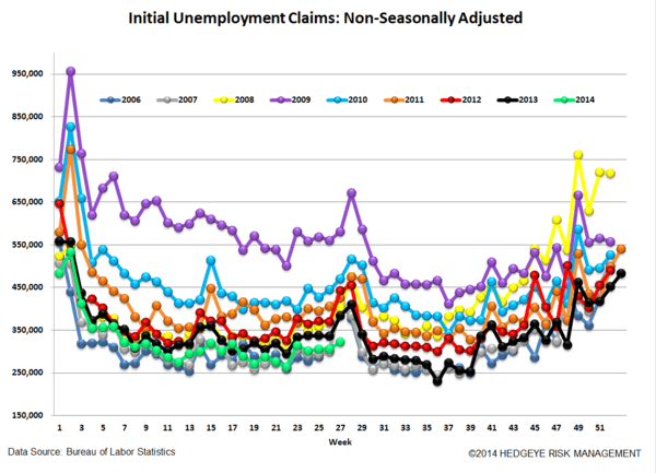 INITIAL CLAIMS: ACCELERATING IMPROVEMENT - 5