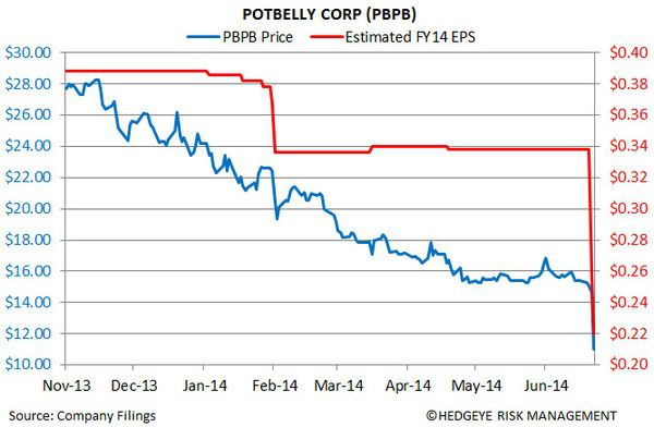 PBPB: Staying Short - chart1