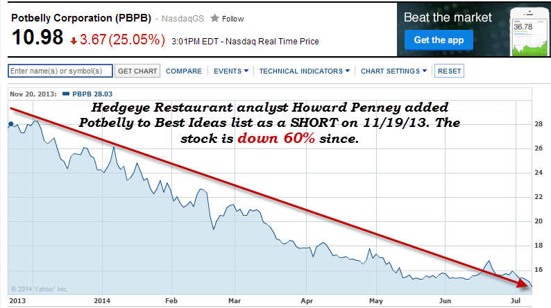 Potbelly: Staying Short $PBPB - pbpb