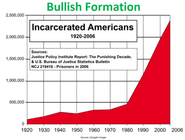 CHART OF THE DAY: Long Big Government Via the Slammer - Chart of the Day