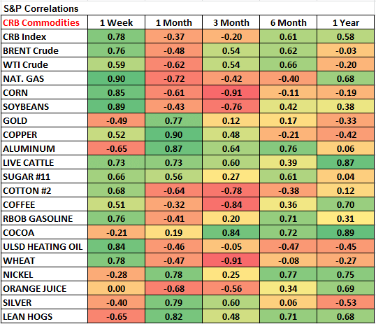 Commodities: Weekly Quant - chart4 s p correlations