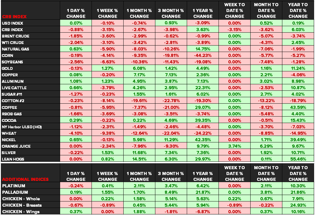 Commodities: Weekly Quant - chart 2 dashboard