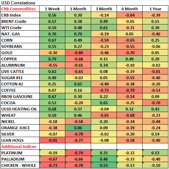 Commodities: Weekly Quant - chart 3 USD Correlations