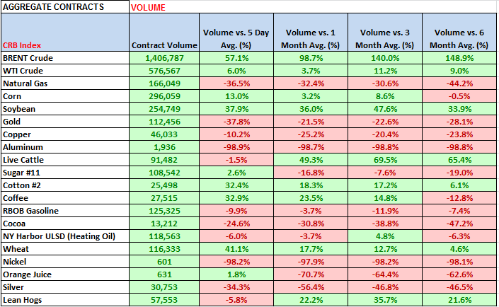 Commodities: Weekly Quant - chart 5 volume