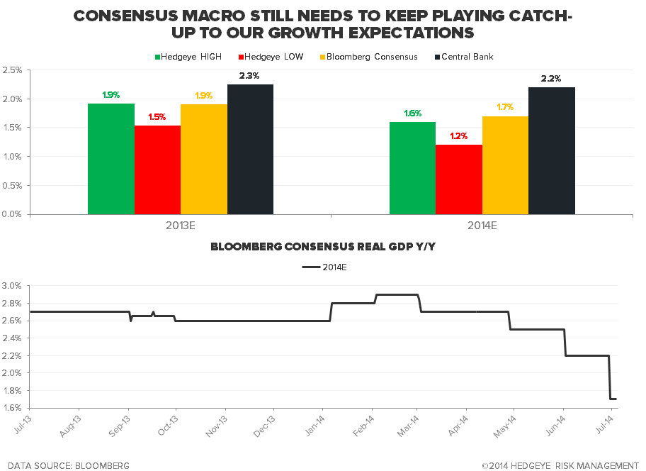 CHART OF THE DAY: Consensus Macro Playing Catch-Up - Chart of the Day