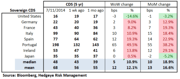 European Banking Monitor: Espiritu Santo Sparks Fear of Widespread Credit Risk  - chart 2 sovereign CDS