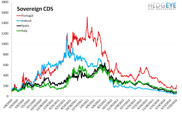 European Banking Monitor: Espiritu Santo Sparks Fear of Widespread Credit Risk  - chart 3 sovereign CDS