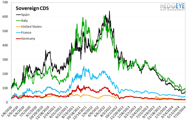 European Banking Monitor: Espiritu Santo Sparks Fear of Widespread Credit Risk  - chart 4 Sovereign CDS