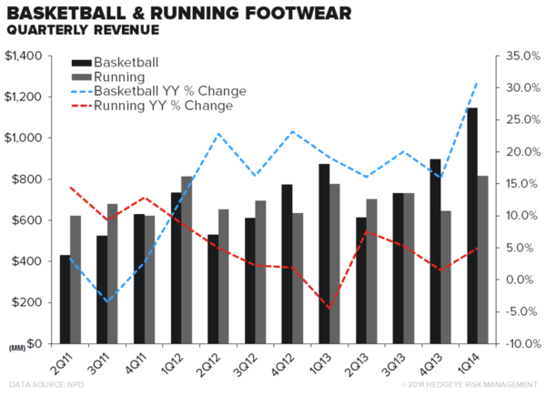 Running Specialty Stores Look to Apparel to Fuel Growth - chot