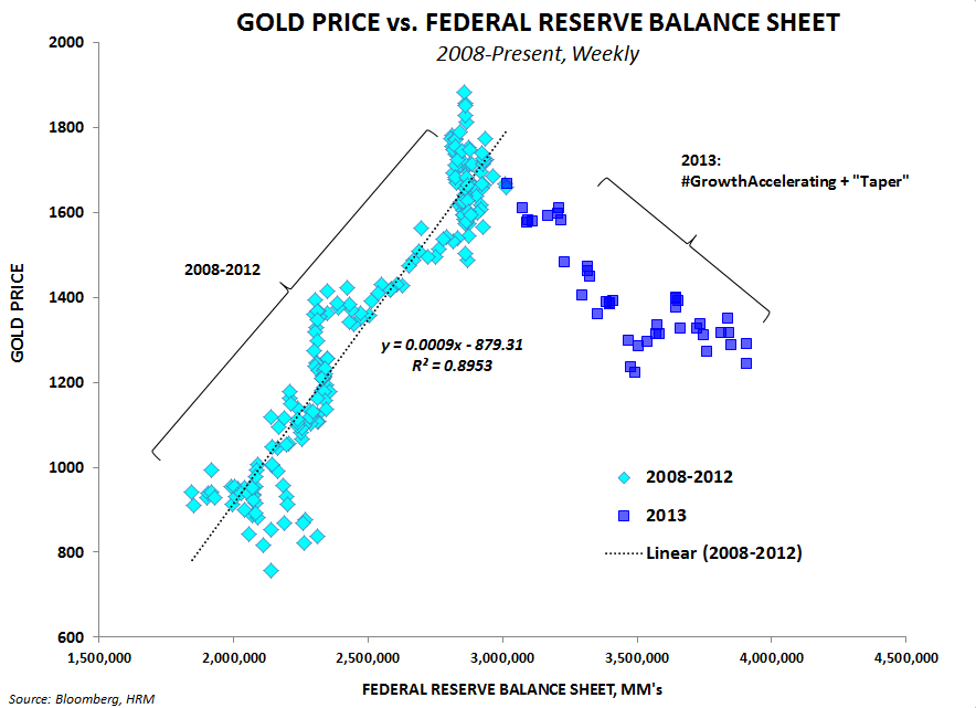 Staying Long of Gold - Fed Balance Sheet vs. Gold Price