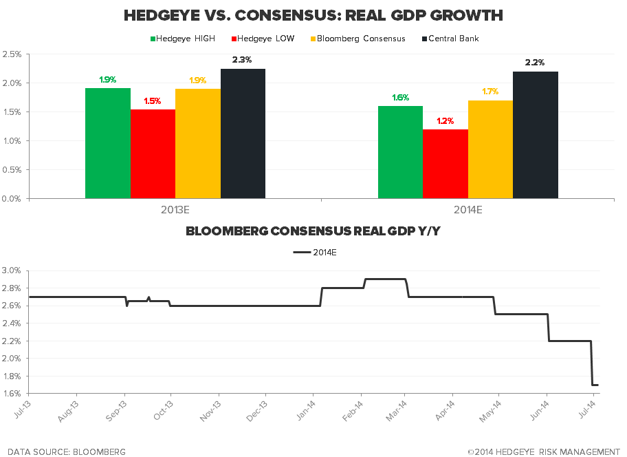 Staying Long of Gold - U.S. Hedgeye vs. consensus growth estimates