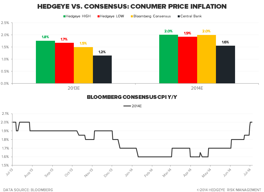 Staying Long of Gold - U.S. Hedgeye vs. consensus inflation estimates