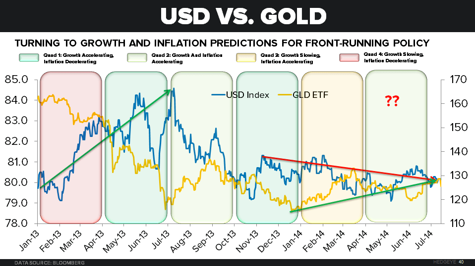 Staying Long of Gold - USD vs. Gold and GIP