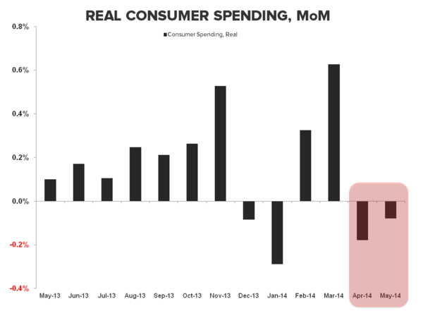 VAPID ACCELERATION:  JUNE RETAIL SALES - PCE  MoM