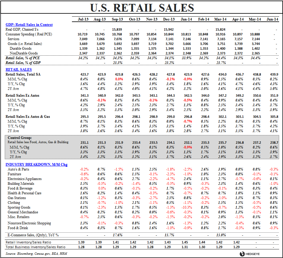 VAPID ACCELERATION:  JUNE RETAIL SALES - Retail Sales Table June