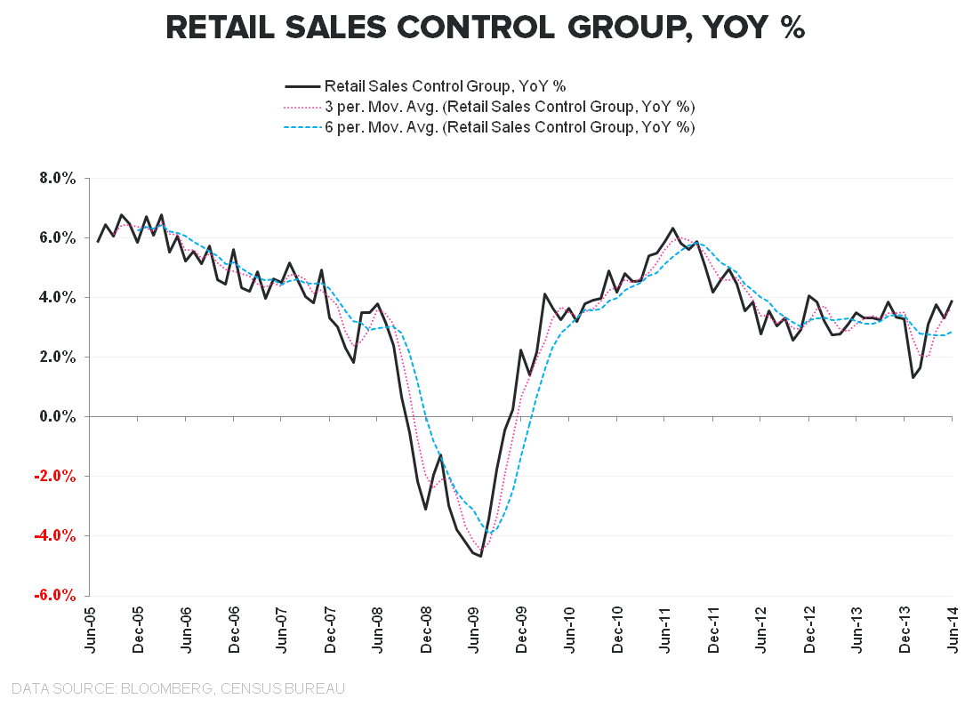 VAPID ACCELERATION:  JUNE RETAIL SALES - Retail Sales control Group LT