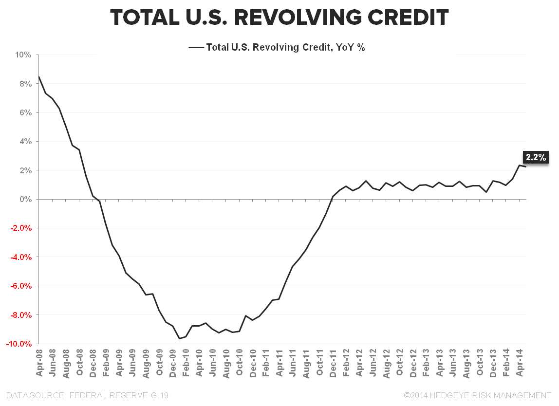 VAPID ACCELERATION:  JUNE RETAIL SALES - Revolving Credit yoy