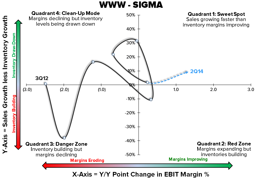 WWW - Hated, But Not For Long - 7 15 2014 WWW Sigma