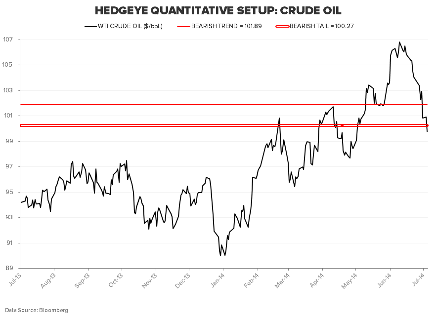 "TACRM ASKS: ""CONSUMER SQUEEZE OR CONSUMER SNEEZE?"" - CRUDE OIL"