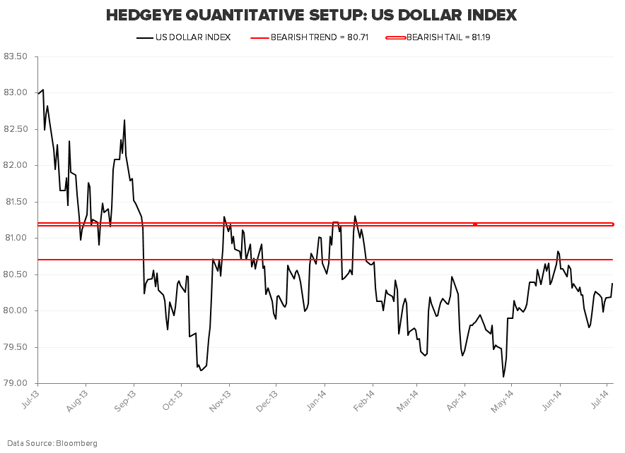 "TACRM ASKS: ""CONSUMER SQUEEZE OR CONSUMER SNEEZE?"" - US DOLLAR INDEX"