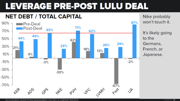 LULU - LBO Math = Downside Support - lulu4
