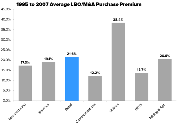 LULU - LBO Math = Downside Support - lulu lbo premium
