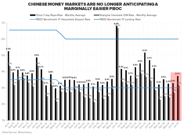 REITERATING OUR RESEARCH VIEW ON CHINA - China 7 day Repo Rate Monthly Avg