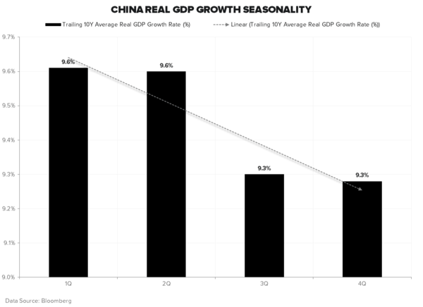 REITERATING OUR RESEARCH VIEW ON CHINA - China GDP Seasonality