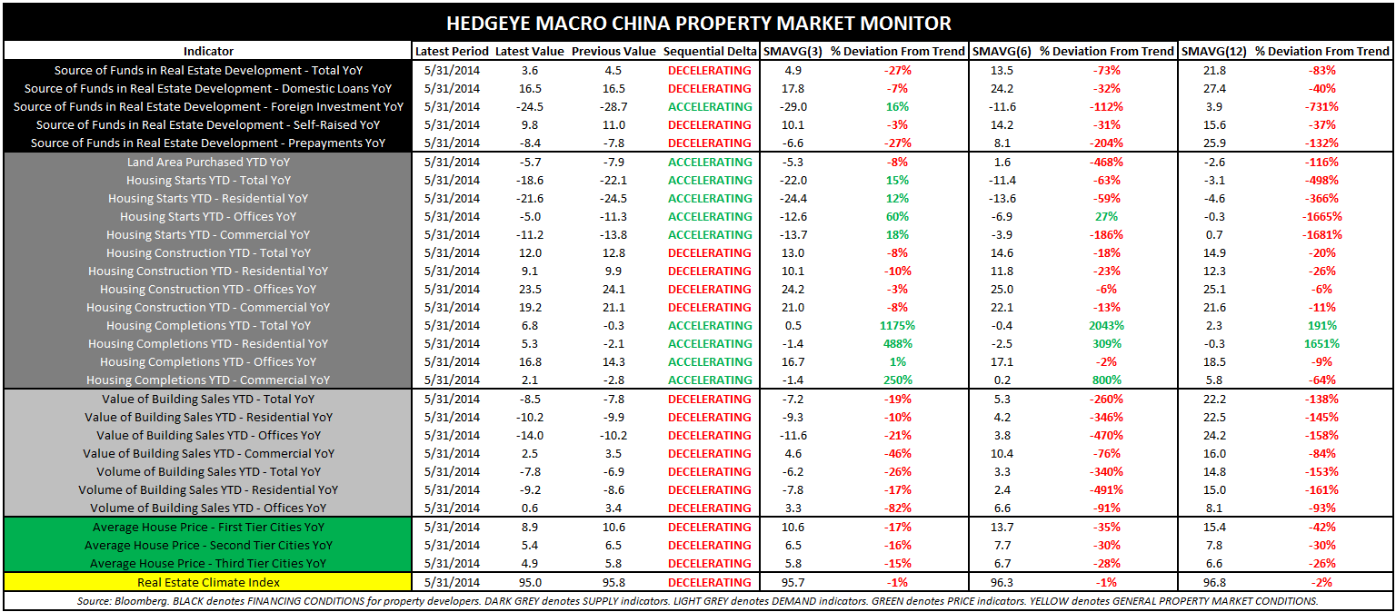 REITERATING OUR RESEARCH VIEW ON CHINA - China Property Market Monitor