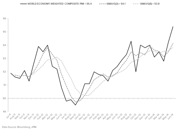 "SINGAPORE SAYS, ""GLOBAL GROWTH WILL SLOW IN 3Q"" - COMPOSITE PMI"