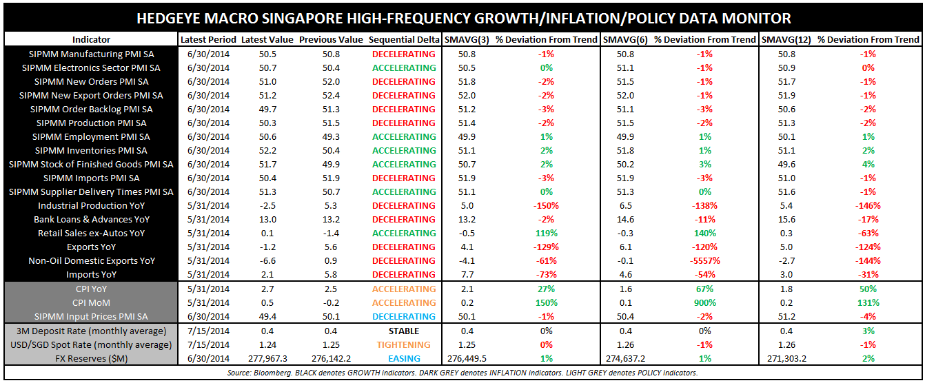 "SINGAPORE SAYS, ""GLOBAL GROWTH WILL SLOW IN 3Q"" - Singapore High Frequency GIP Data Monitor"