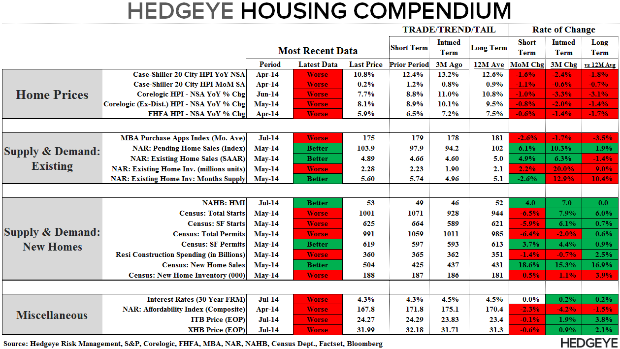 BUILDERS FEELING BETTER, BORROWERS FEELING WORSE & OTHER HOUSING TALES OF LATE - Compendium 071614