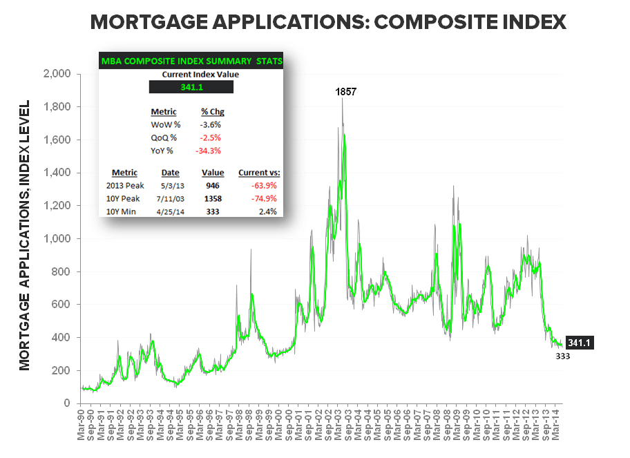 BUILDERS FEELING BETTER, BORROWERS FEELING WORSE & OTHER HOUSING TALES OF LATE - Composite LT w Summary Stats